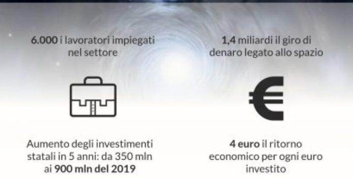 Tutti i numeri della Space Economy Made in Italy